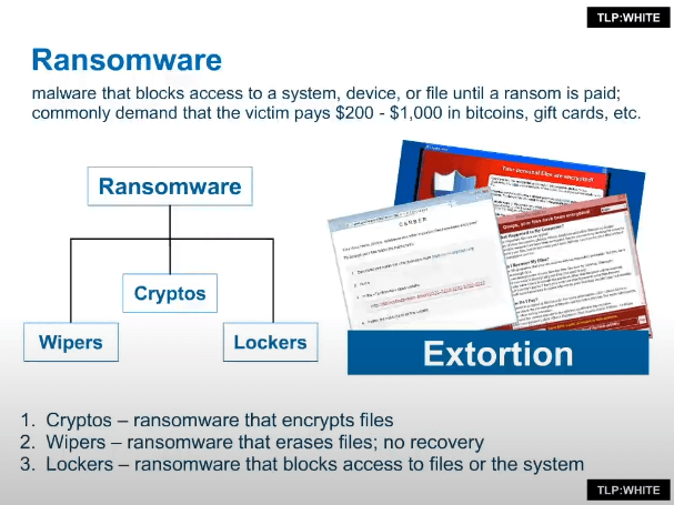 types of ransomware chart