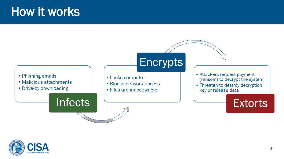 how ransomware works diagram